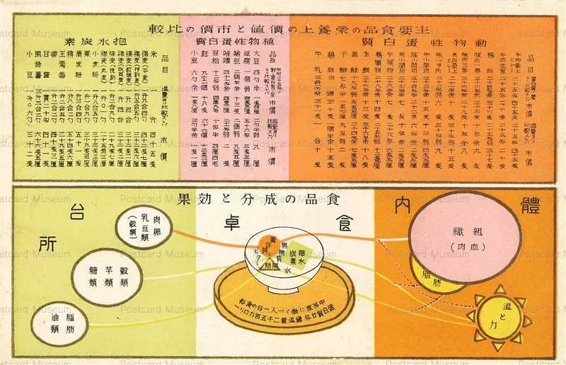 ce002-食品の成分と効果
