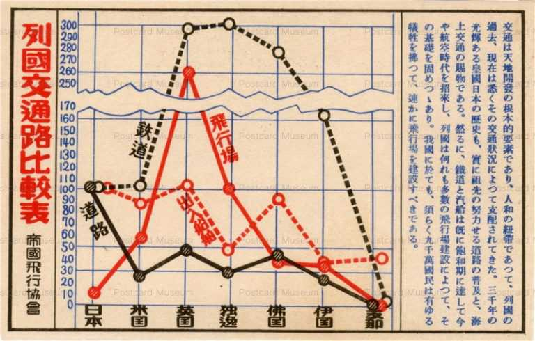 csg035-帝国飛行協会 列国交通路比較表